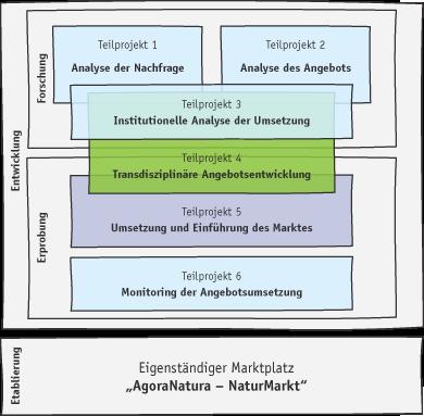 Die Grafik zeigt die Aufteilung von AgoraNatura in Teilprojekte.